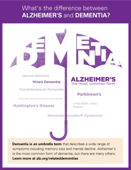 Dementia-umbrella-info-graphic